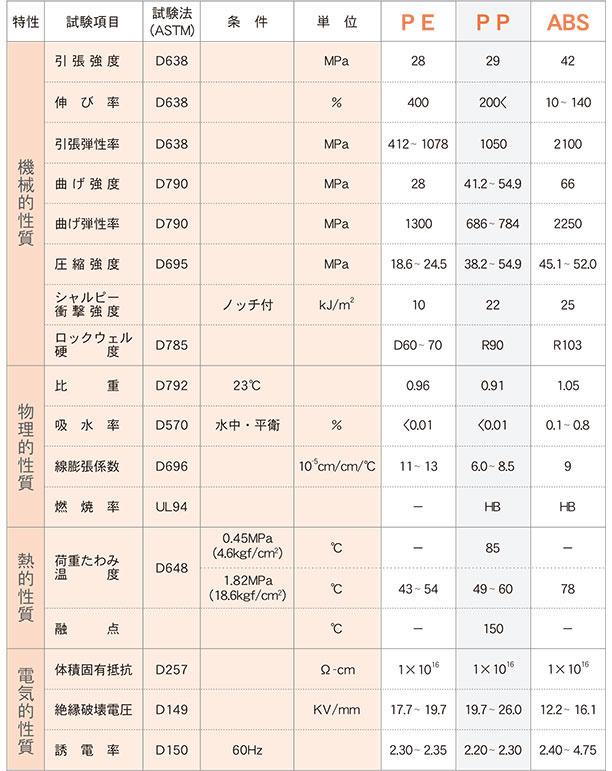 エンジニアプラスチック物性表   ナック・ケイ・エス 株式会社